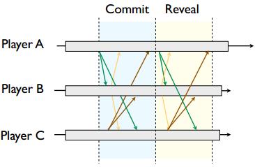 《转:游戏中的网络同步机制——Lockstep》